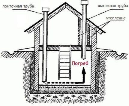 Установка приточной и вытяжной трубы