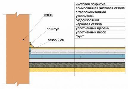 Схема монтажа по грунту
