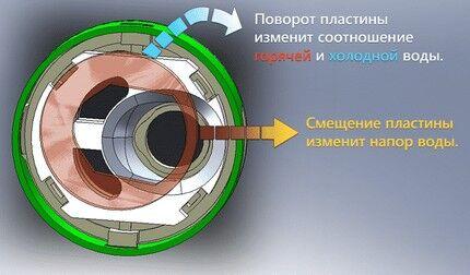 Принцип действия дискового механизма
