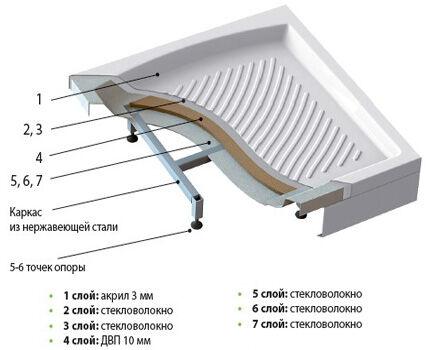 Акриловый поддон структура