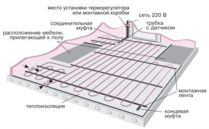 Scheme of installation of the mat on concrete