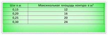 Таблица для проведения расчетов водяного теплого пола