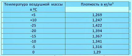 Таблица для расчетов водяного теплого пола