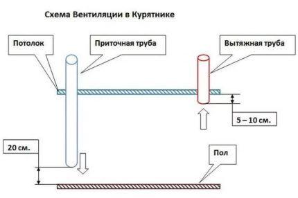 Схема вентиляции для применения в курятнике зимой
