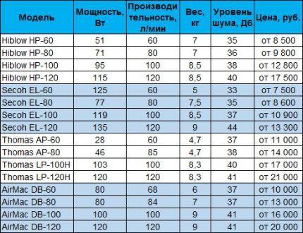 Таблица моделей компрессоров