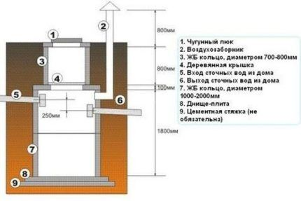 Схема накопительной канализационной емкости