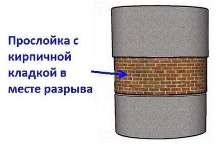 Утепление температурных швов зданий