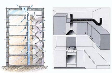 Устройство вентиляции в доме и вытяжки на кухне