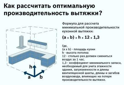 По какой формуле нужно рассчитывать мощность вытяжки для кухни