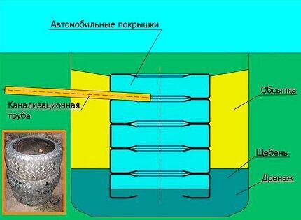Схема ямы из покрышек