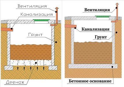Схемы и варианты устройства сливных ям