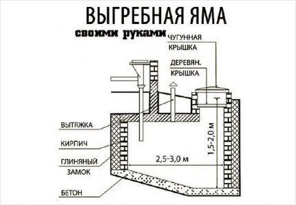 Brick pit layout