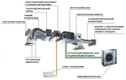The scheme of exhaust ventilation