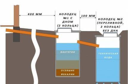 Схема выгребной ямы из двух бочек