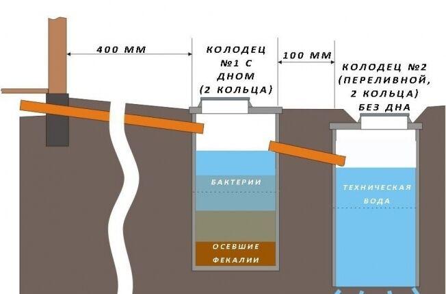 Выгребная яма из бочки: как сделать канализацию на даче