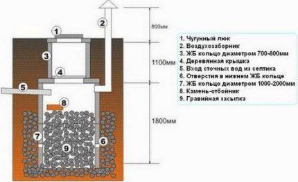 Схема сливной ямы с фильтрующим дном