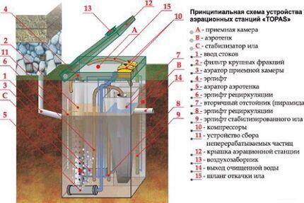 Устройство септика схема