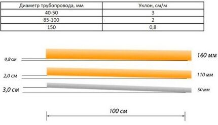 Allowable pipe sizes and slope angle