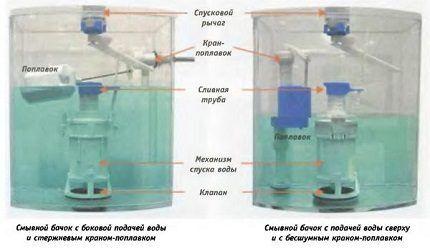 Бачки с верхней и боковой подачей воды
