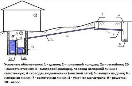 Pressure system: arrangement option