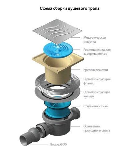 Схема устройства сливного трапа