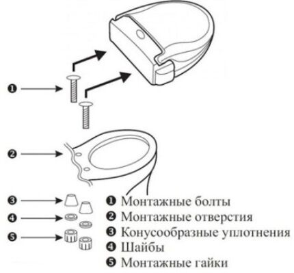 Installation of the toilet lid