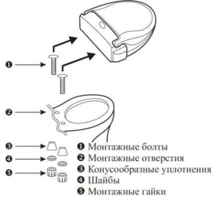 Монтаж крышки унитаза