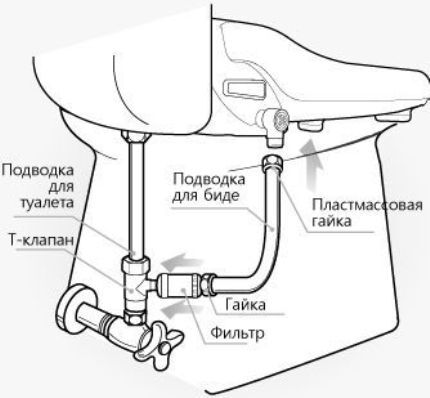 The principle of connection to the water supply