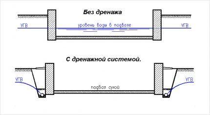 Уровень воды в подвале