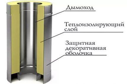 Устройство сэндвич-трубы для дымохода