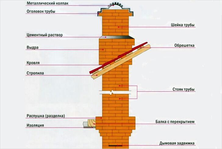 Постройка дымохода своими руками сэндвич труба для дымохода в кемерово