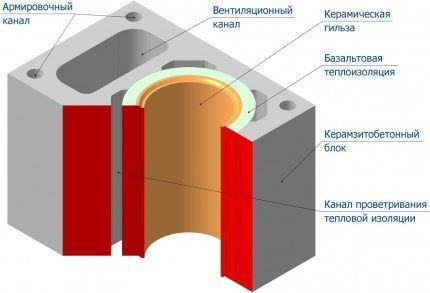Керамическая труба для дымохода в разрезе