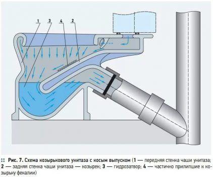 Конструктивные особенности гидрозатворов для канализации