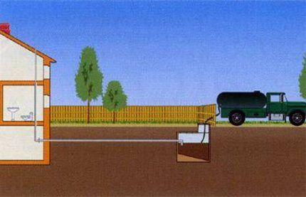 Схема простейшей канализационной системы
