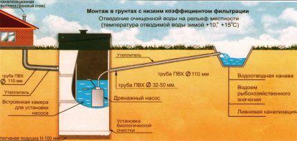 Схема септика с отводом в канаву