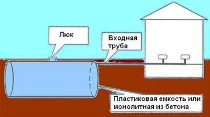 Схема расположения сливной ямы