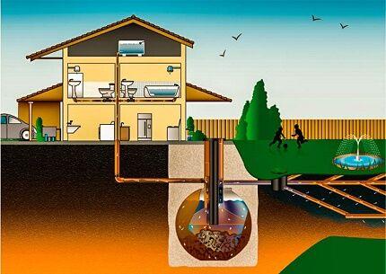 Какую канализацию можно сделать своими руками для загородного дома