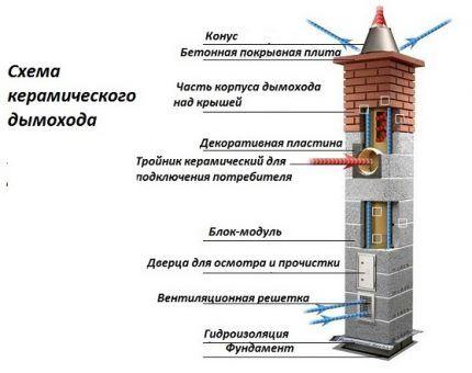 Схема дымохода из керамики