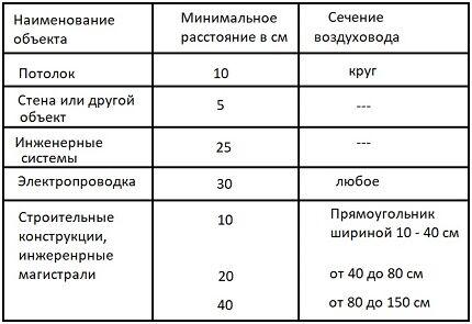 Таблица для расчетов воздуховода для монтажа вентиляции