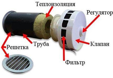 Устройство стенового клапана