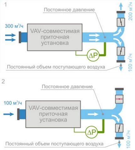 VAV-система вентиляции