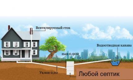нормативный уклон канализации