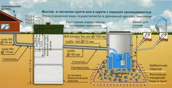 Правила приема сточных вод в городскую канализацию харьков