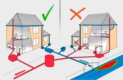Расчёт канализации для частного дома