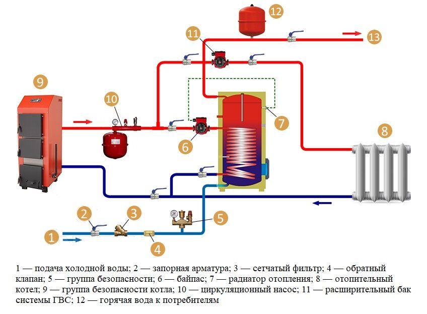 Бойлер косвенного нагрева с двумя теплообменниками схема Пластины теплообменника Теплохит ТИ 73 Балашов