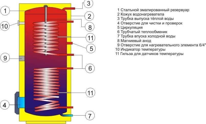 Бойлера косвенного нагрева с двумя теплообменниками Кожухотрубный конденсатор Alfa Laval CXP 144-XS-2P Новоуральск