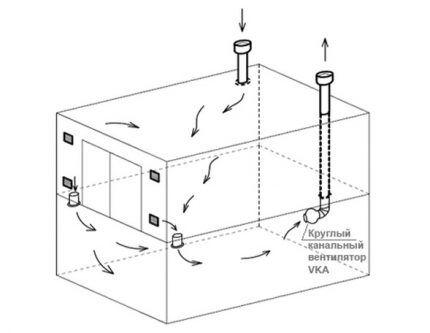Комбинированное вентилирование