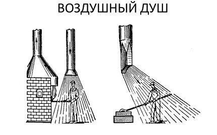 Схема воздействия воздушного душа