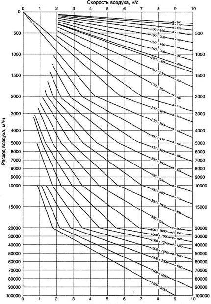 Диаграмма подбора диаметра воздуховодов