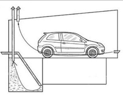 Вентиляция гаража своими руками: виды, схемы, правила обустройства